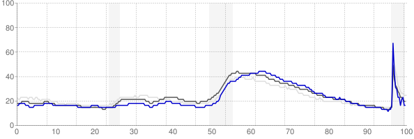 Brunswick, Georgia monthly unemployment rate chart
